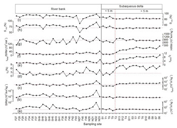 2016-a-thi, thu hien nguyen-张卫国-geochemistry geophysics  geosystems_页面_05_副本2 jpg